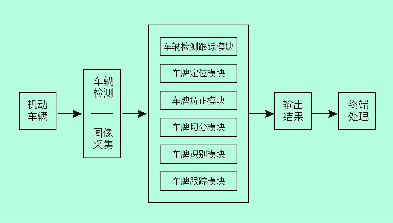 停车场车牌识别系统六大核心算法模块